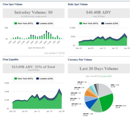 Непосредственно на сайте компании можно видеть основные графики, которые демонстрируют показатели торговли, объемы торгов и получаемую прибыль по определенным инструментам.