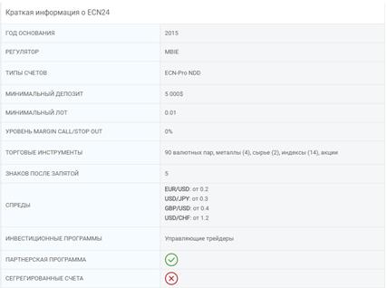 У компании ECN24 имеются определенные размеры спредов для наиболее популярных пар валют, которые обычно выбирают трейдеры.