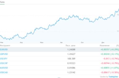 графики ценовых колебаний