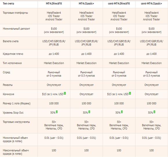 Брокером предлагаются разные типы счетов, среди которых каждый может выбрать наиболее подходящий по всем параметрам. Особые бонусные программы делают сотрудничество еще более выгодным.