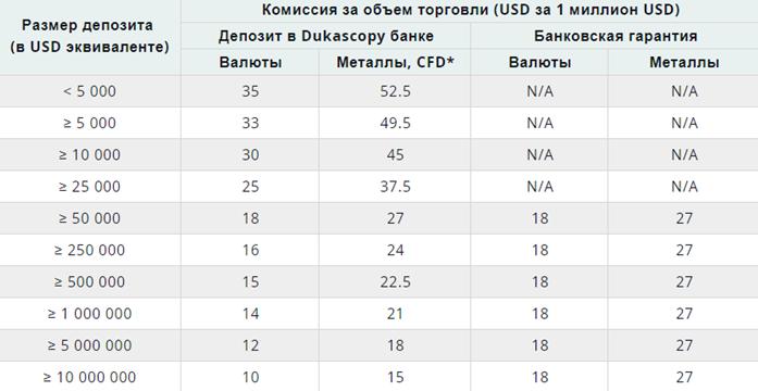 Таблица расчета торговых комиссий Dukascopy.