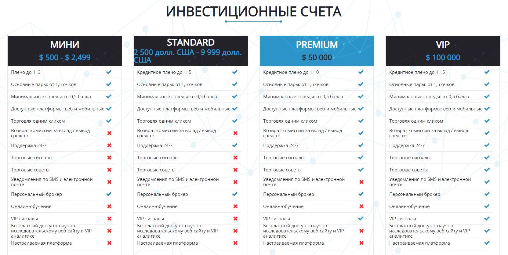 Минимальные инвестиции на площадке составляют 500 долларов, но оценить все достоинства сервиса можно только при депозите «Премиум» от 50000 USD.